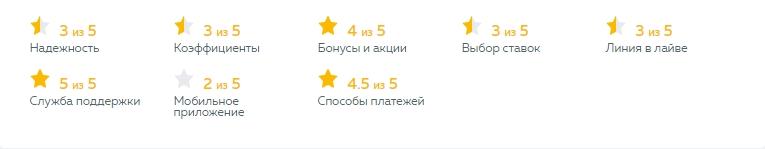 Рейтинг бк Пин Ап